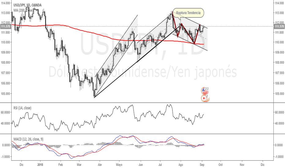 USDJPY: Cobertura USD/JPY D1