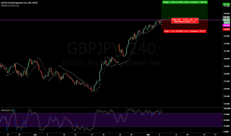 GBPJPY: GBPJPY Sar Test LONG