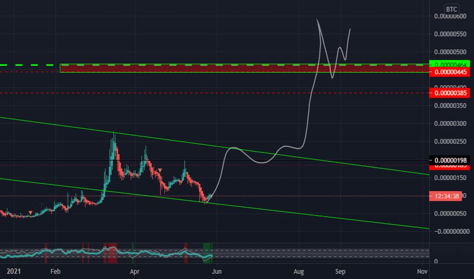 amb btc tradingview