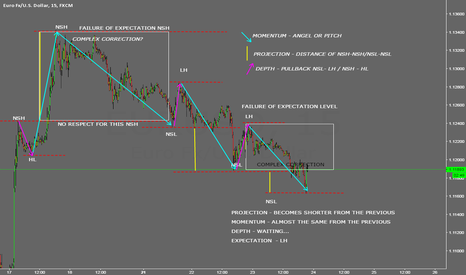 EURUSD: EURUSD 15M - PROJECTION LINE BECOMES SHORTER