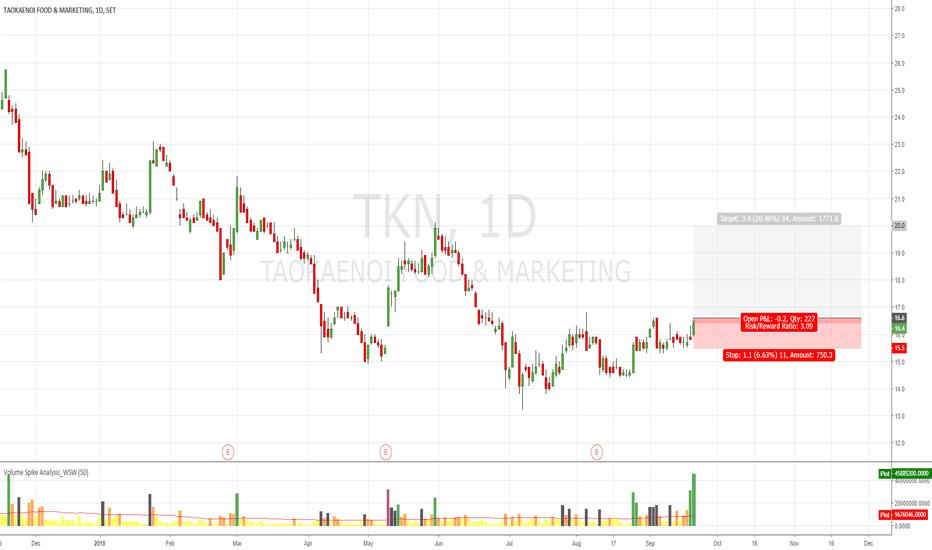 TKN: TKN Trade Plan