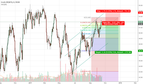 USOIL: Short as per Fibonacci extension