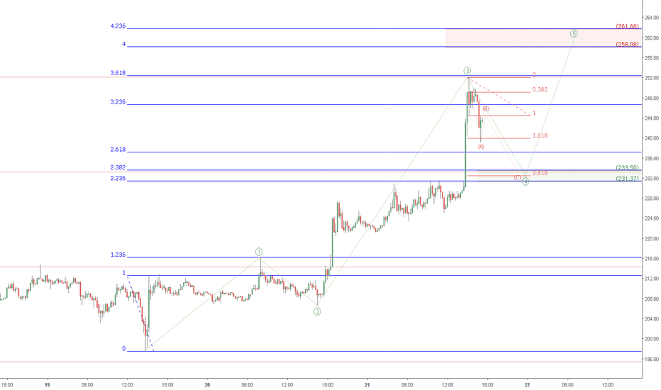 ETHUSD: ETH retrace possibility (Scalping TimeFrame)