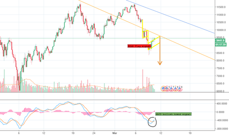 BTCUSD: Is this a TRAP?