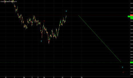 DXY: Final USD drop for now. USD - Short for Wave 5