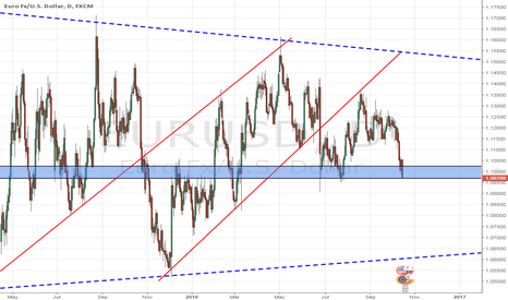 EURUSD: wait for the reversal or the breakout of the strong support zone