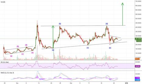 BTGUSD: BTG - Bitcoin Gold - Why you so shy???