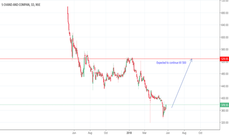 SCHAND: S Chand & Company Ltd  SCHAND : Expected to go bullish from here