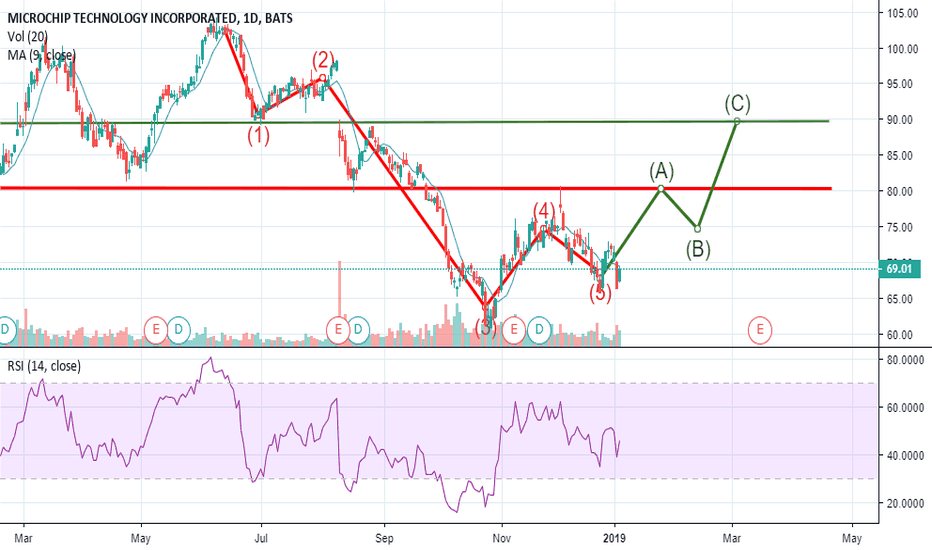 MCHP: Possible Elliott wave formation of microchip stock.