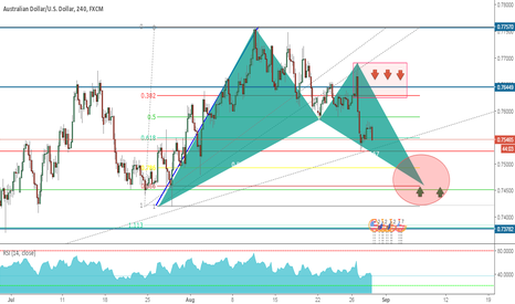AUDUSD: Pottential Bullish Opportunity on the $AUDUSD 240.