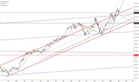 XU100: #xu100 G Yükseliş trendi geçerli, düzeltmeler olacaktır.