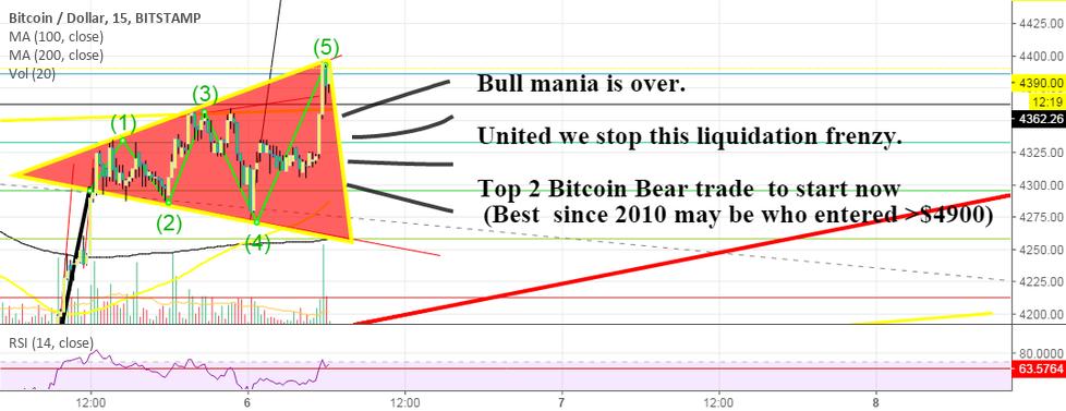 Bitcoin Breaking News Short!