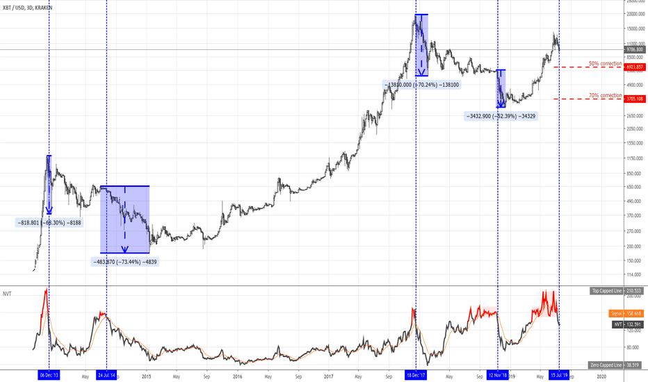bitcoin dienos pajamos btc aud rate preev