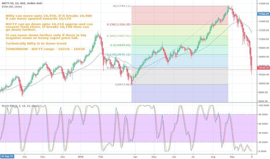 NIFTY: Nifty 10450 - 10210 on Oct 9, 2018 (read on chart for details)