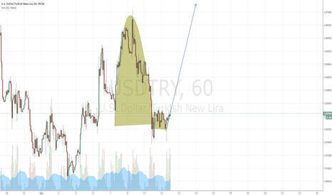 USDTRY: Inverted cup and handle formation