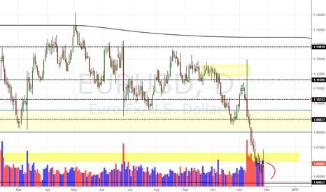 EURUSD: EUR/USD Daily Update (28/11/16)