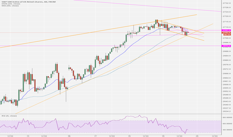 SPX500: SPX small double top ?