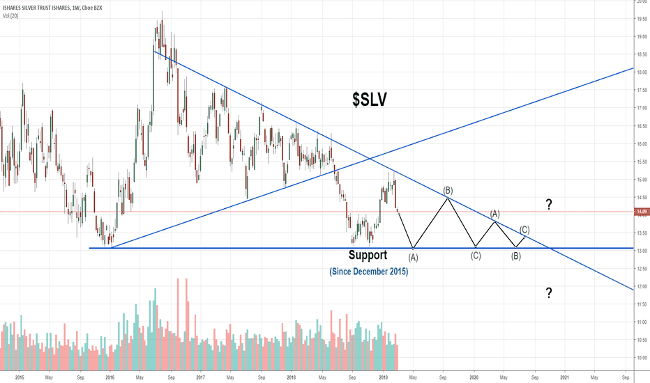 Slv Weekly Chart W Important Levels For The Silver Etf
