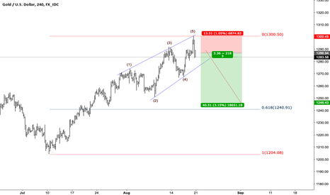 XAUUSD: GOLD ElliottWaveCount and Trade setup, 4 hr