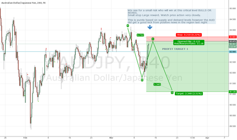 AUDJPY: AUD/JPY Sypply Demand Level short
