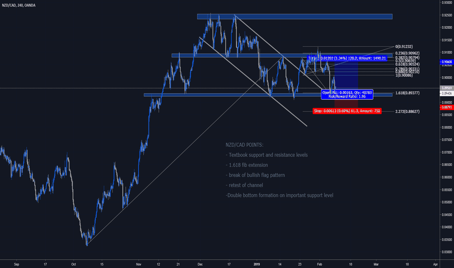 NZDCAD: NZD/CAD LONG IDEA