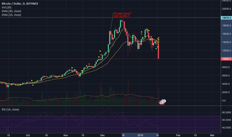 BTCUSD: The Bitcoin Crash
