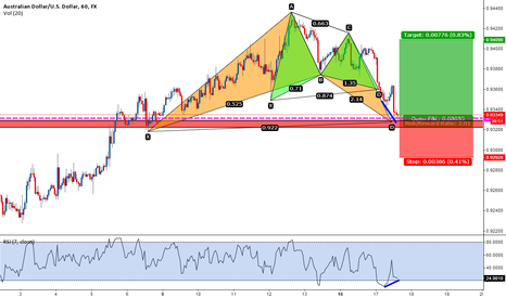 AUDUSD: AUDUSD Bat pattern complition