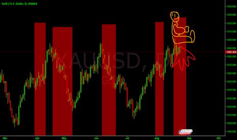 XAUUSD: XAUUSD red assflu moment pattern
