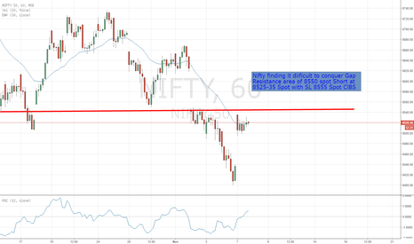 NIFTY: NIfty Struggling to Cross Gap Resistance !!