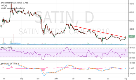 SATIN: Satin Credit - Positional Buy Call