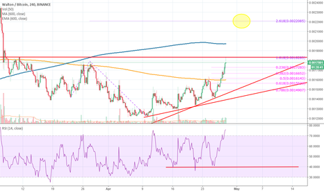 WTCBTC: WTC wait for a pullback before higher