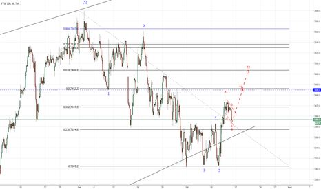 UKX: FTSE - Long into C Wave.