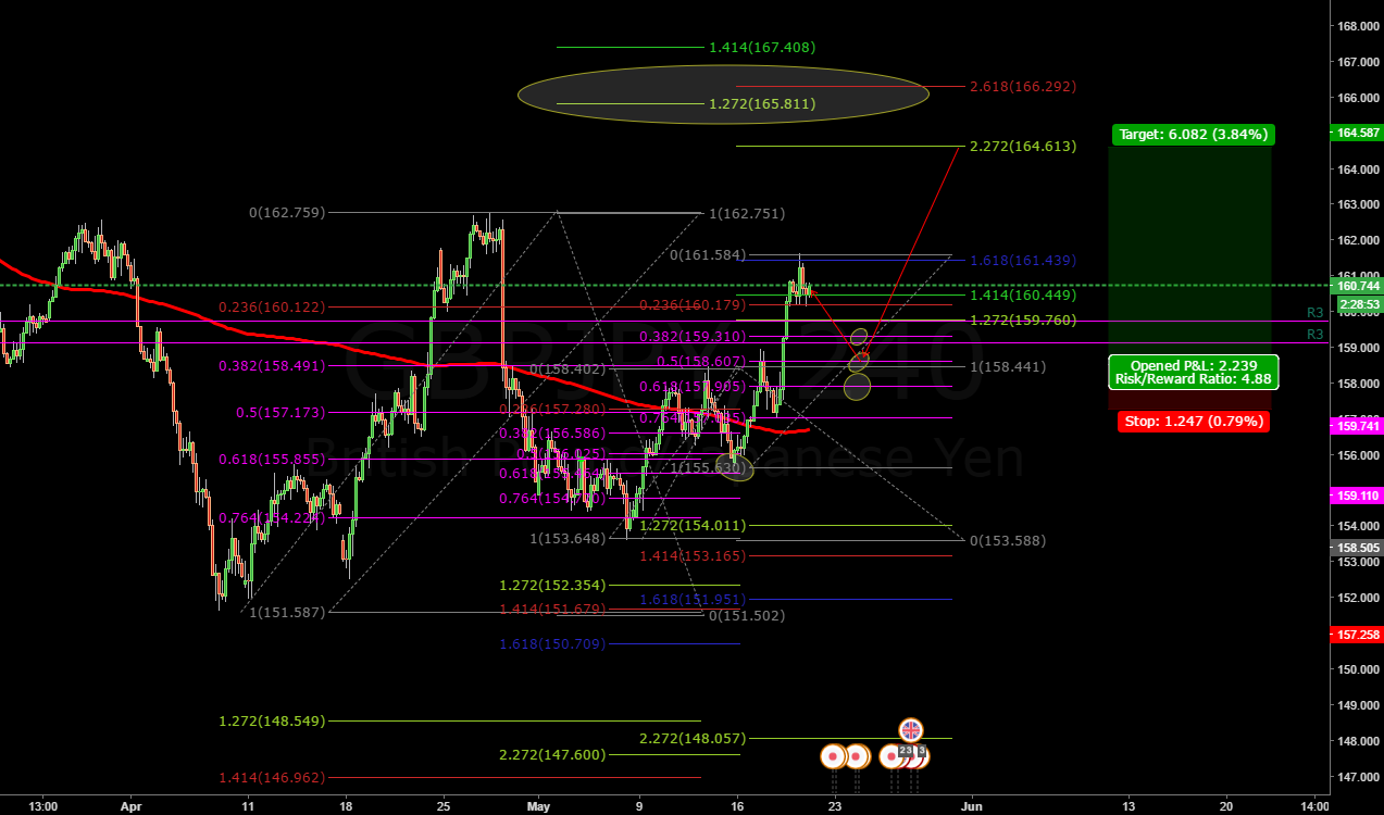 Last leg reached the 161.8% extension, ready for retracement