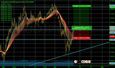 AUDJPY: Going straight up