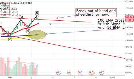 BTCUSD: BTCUSD What Now ?Inverted Head And Shoulders Break Out Bullish ?