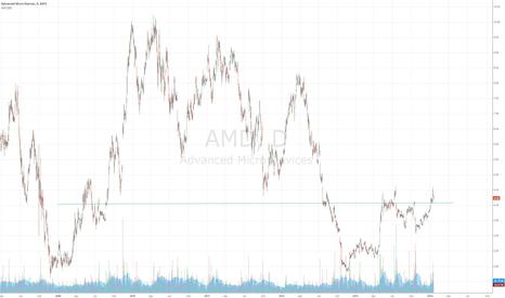 AMD: AMD pattern