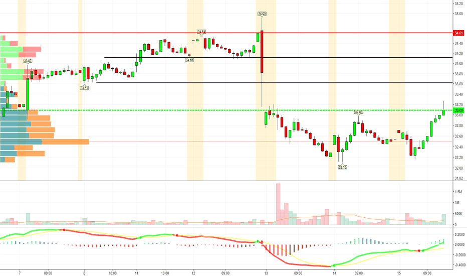 T: 30 min chart, could see $34+ today