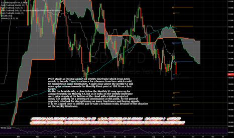 USDJPY: Strong Support On Weekly Timeframe