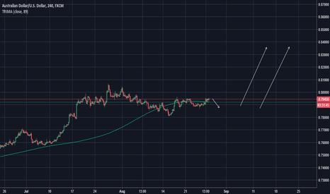 AUDUSD: AUDUSD Long term target 0.8400