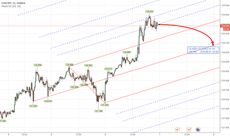 EURJPY: PITCHFORK - Forex EURJPY Intraday Analysis June 6th - 7th 2018