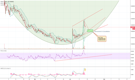 STEEMBTC: STEEM retracement in the couple of days