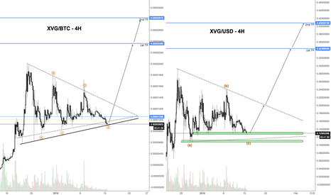 XVGBTC: VERGE - corrective structure about to end?
