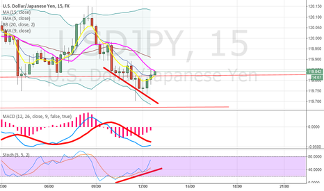 USDJPY: Regular convergence forming by the looks of it. USD JPY