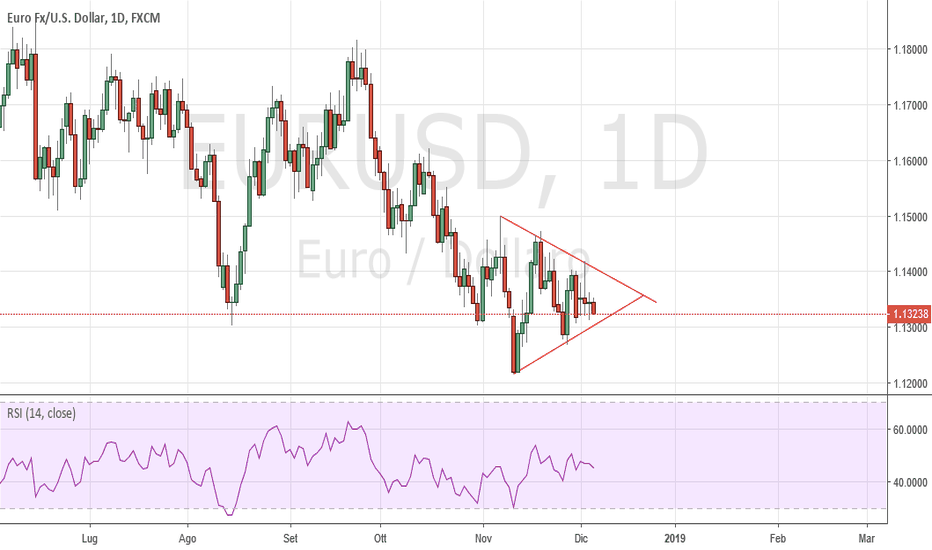 EURUSD: EURUSD Daily: triangolo