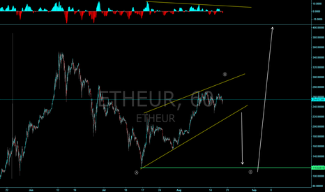 ETHEUR: ETHER Another simple ABC before big move up?