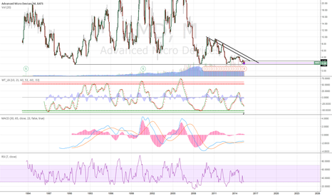 AMD: Waiting for the upmove.