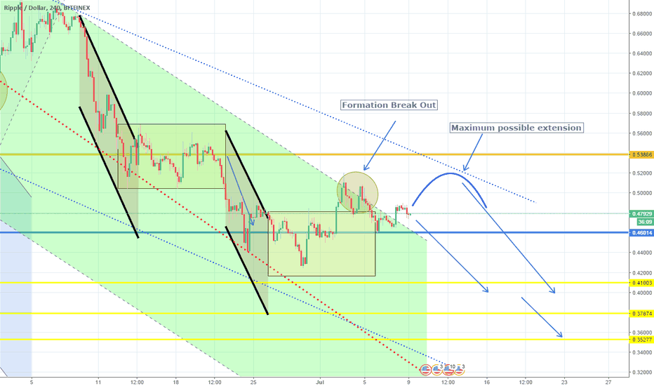 XRPUSD: Consolidation broken but downtrend bias quickly resumed. Short.