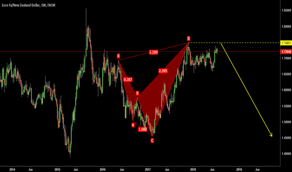 EURNZD: EURNZD Possible Weekly Shorting Opportunity