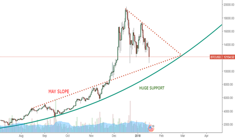 BTCUSD: Bitcoin Analysis: Tuesday (Nightmare) 16-01-18