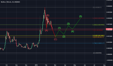 WTCBTC: WTC/BTC Short term wavecount/price predictions